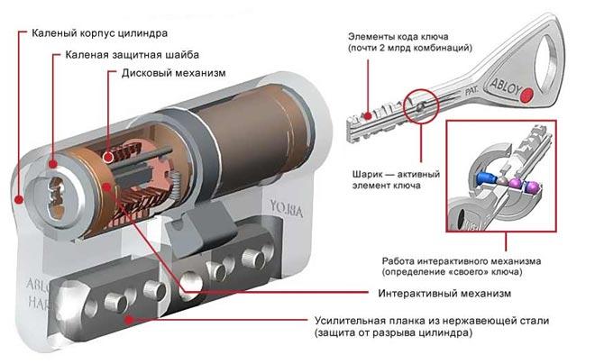Дисковый цилиндровый механизм